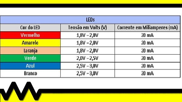 Como Calcular o Valor de Resistor Ideal para um LED